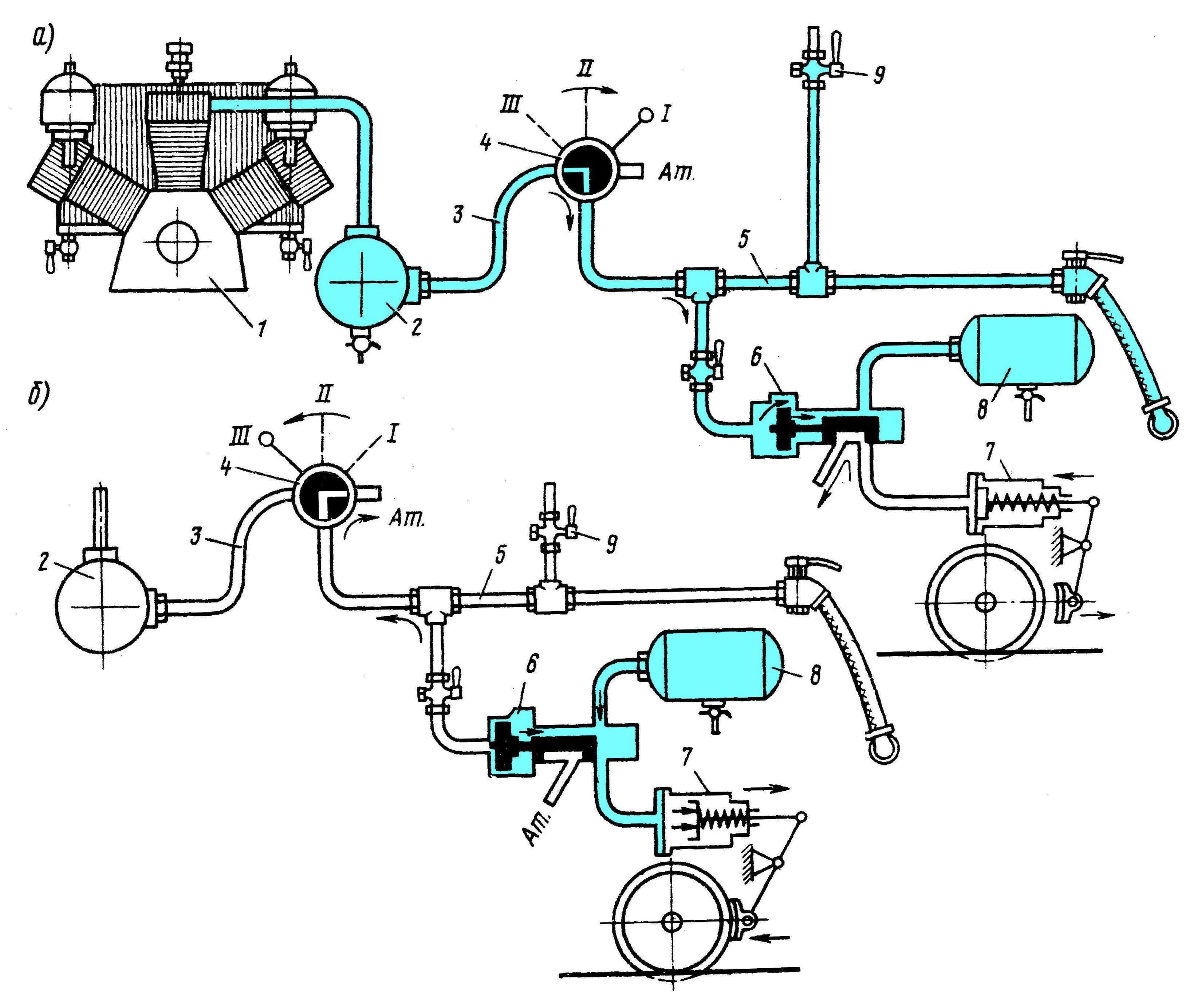 Схемы тормазов вагонов