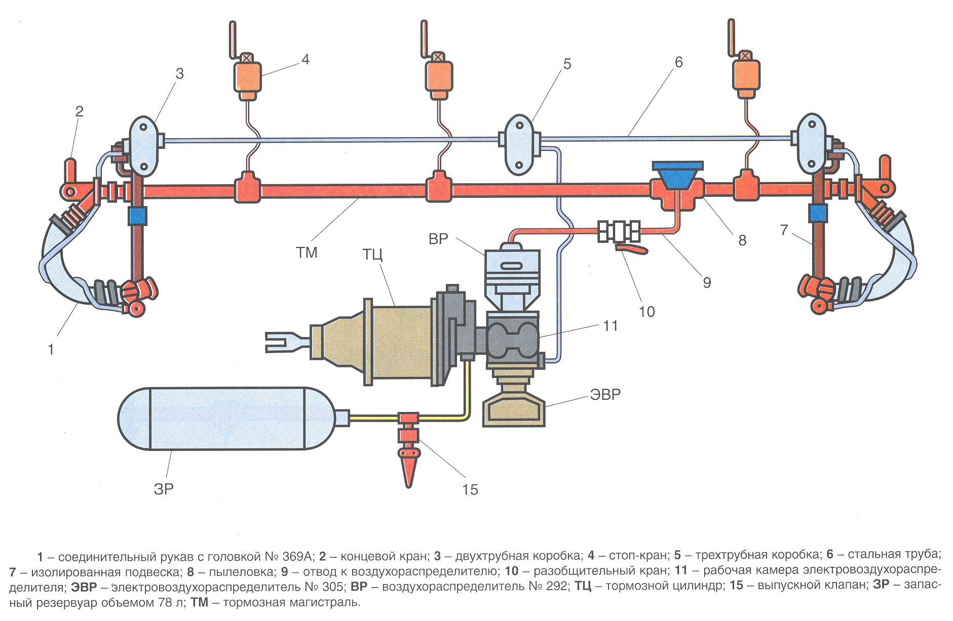 Схема тормоза вагона
