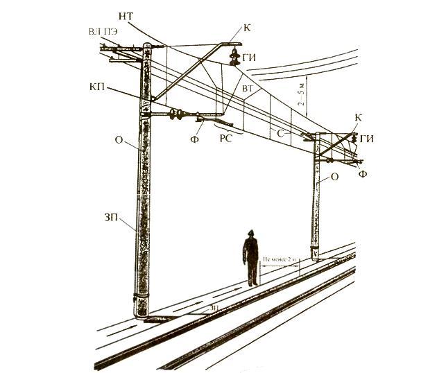 техническое обслуживание воздушных линий и устройств контактной сети