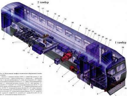 ...электропоездов Расположение оборудования в вагонах Головной вагон электропоездов ЭР2Т, ЭТ2, ЭТ2М Моторный вагон...