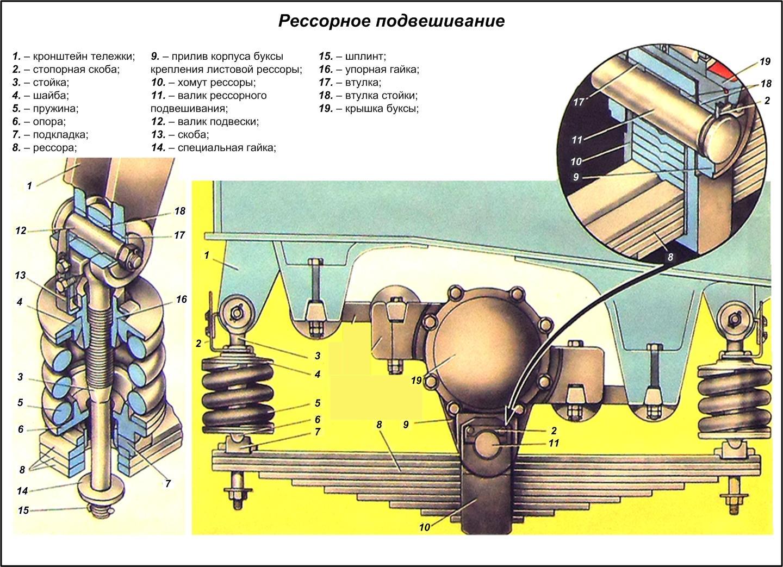 Буксовый узел пассажирского вагона схема
