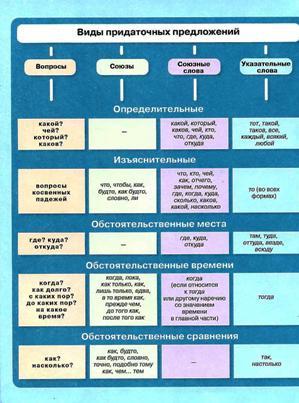 Русский язык Львов