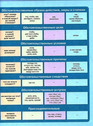 русского языка. Схема 2.