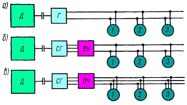 Схема передач