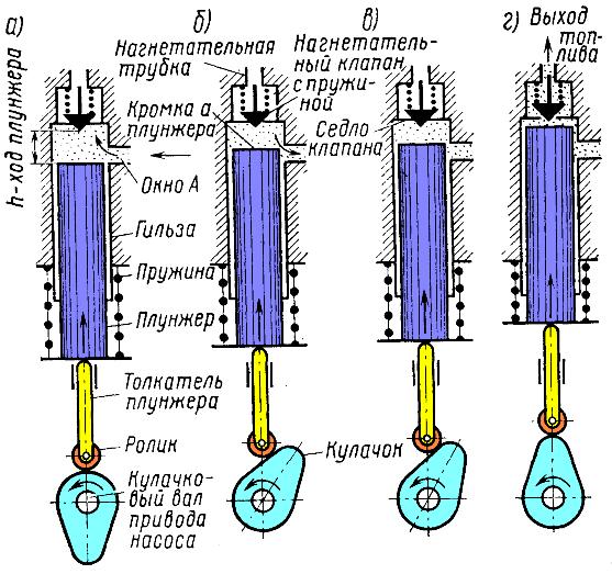 Вместе эти детали -- гильза и плунжер...  Рис. 73.  Схема действия топливного насоса высокого давления.