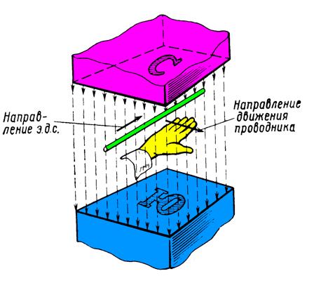 Принцип действия генератора постоянного тока ПРИНЦИП ДЕЙСТВИЯ ГЕНЕРАТОРА ПОСТОЯННОГО ТОКА