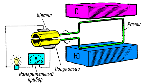Схема генератора постоянного тока 1 полукольца коллектора зажимам генератора не была бы присоединена никакая нагрузка...