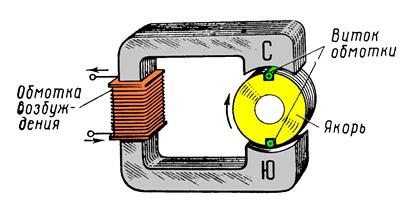 Магнитная генератор своими руками