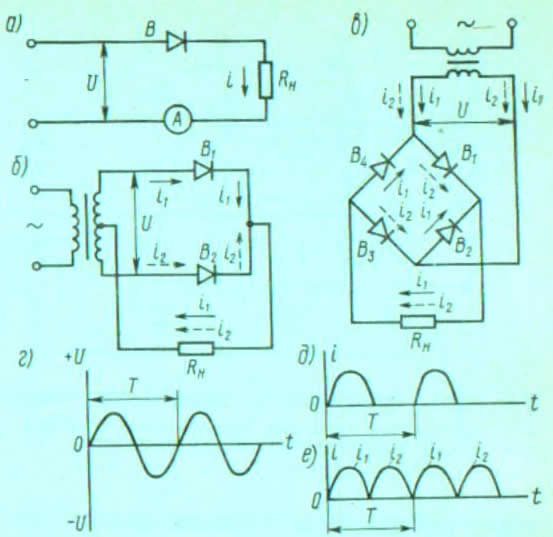 На рис. 233, б показана схема выпрямления переменного тока, в которой используется трансформатор.