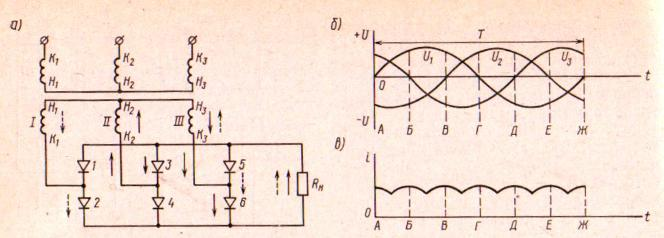 Рис. 234 Выпрямитель трехфазного тока: а - трехфазная мостовая выпрямительная схема; б - график напряжения источника...