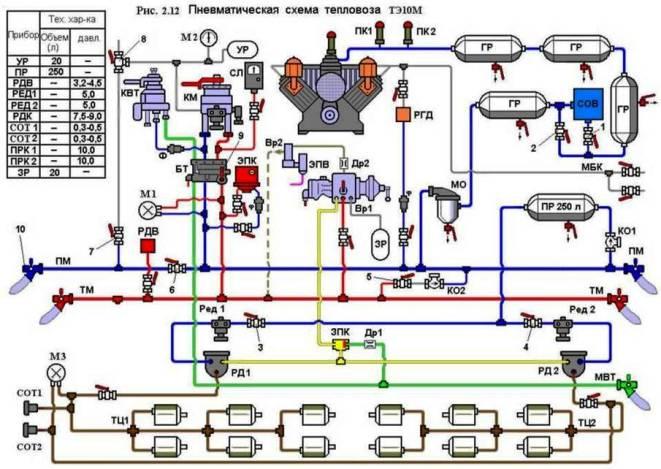 Через ПКМ заряжается уравнительный резервуар (УР) объемом 20 л и тормозная магистраль (ТМ) тепловоза...