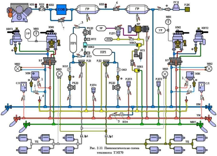 Схема пневматического тормозного оборудования э.