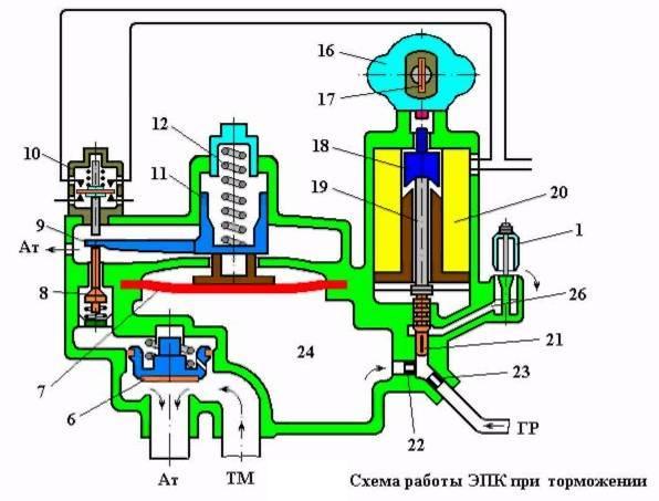 Электропневмоклапан схема работы
