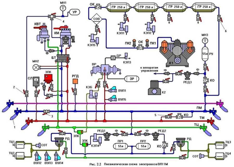 2.2. Пневматические схемы тормозного оборудования.