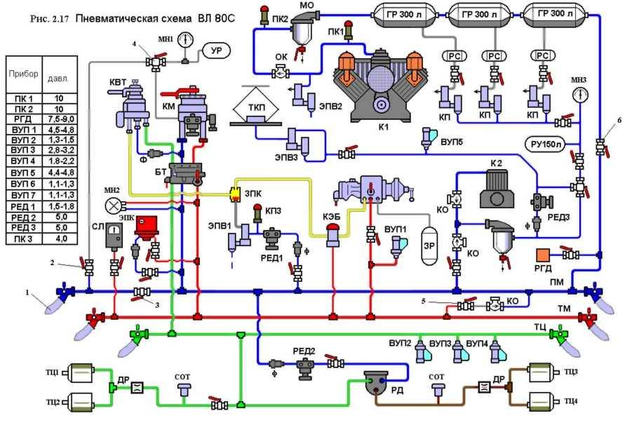 К аппаратам цепей управления сжатый воздух из ПМ проходит через разобщительный кран 8, обратный клапан (КО2) Э-175...
