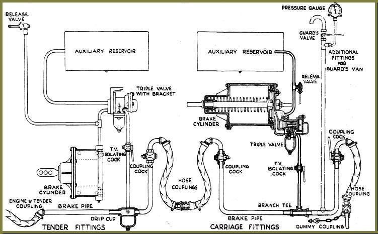 Старинная схема тормозного