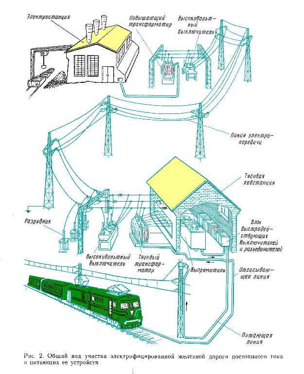 Электроснабжение железных дорог реферат 1366